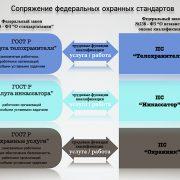 Обращение РГ СПК НСБ в Минпромторг РФ по вопросу сопрягаемых с ПС национальных ГОСТ Р